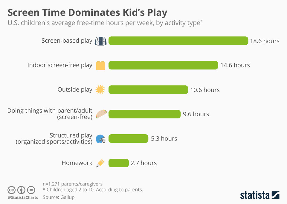 7 Steps to Raise Kids Who are Responsible Tech Users, Screen Time