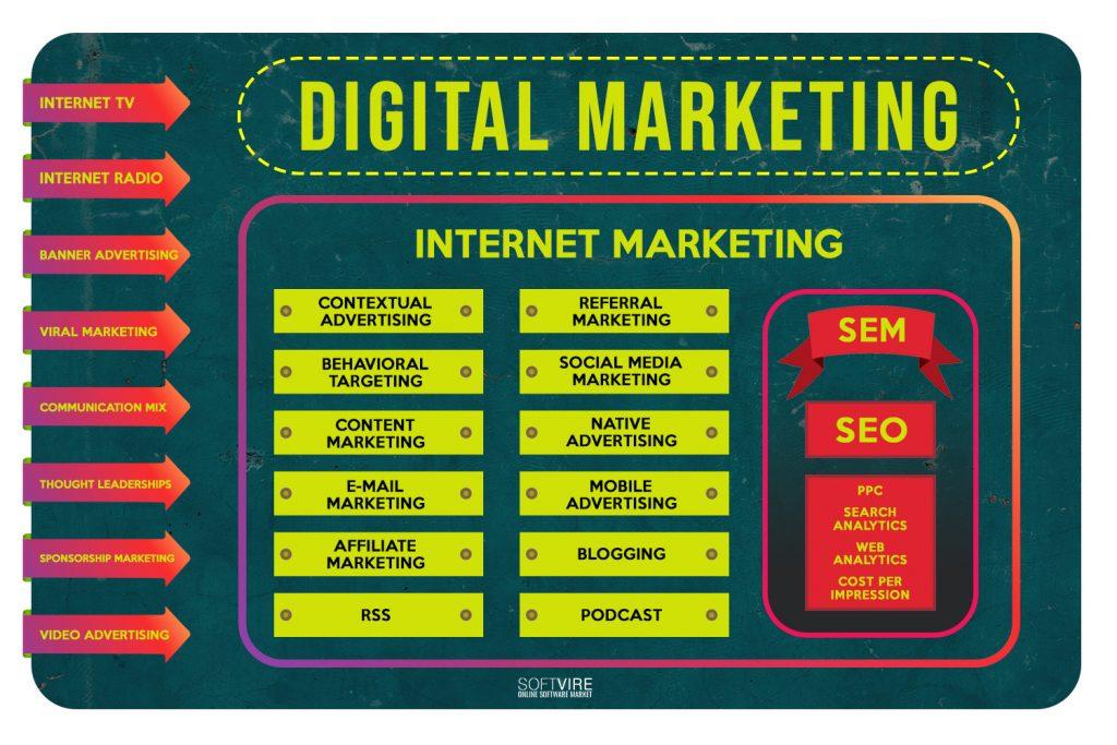 The scope of digital marketing